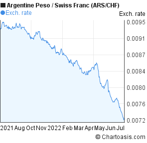 Argentine Peso to Swiss Franc (ARS/CHF) forex chart