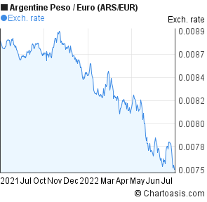 Argentine Peso to Euro (ARS/EUR) forex chart