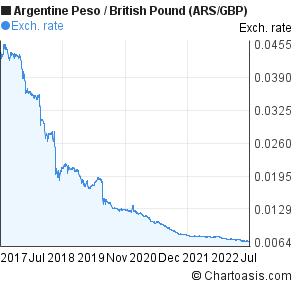 Argentine Peso to British Pound (ARS/GBP) 5 years forex chart