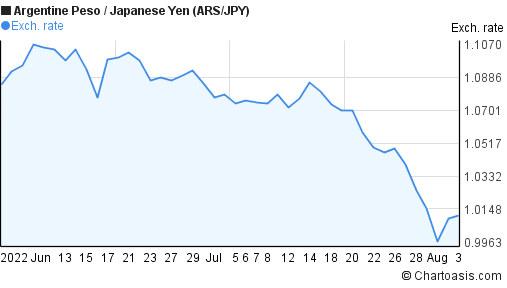 Argentine Peso to Japanese Yen (ARS/JPY) 2 months forex chart