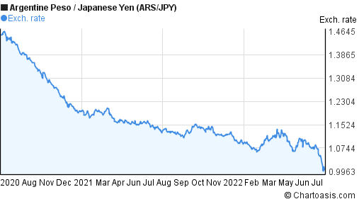 Argentine Peso to Japanese Yen (ARS/JPY) 2 years forex chart