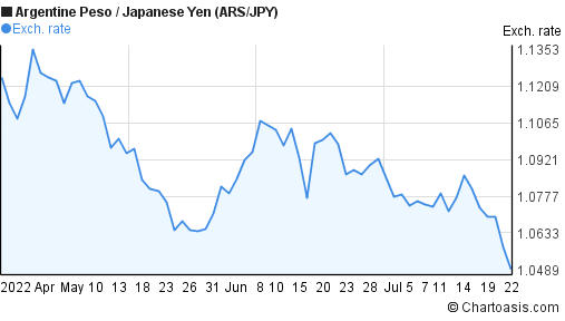 Argentine Peso to Japanese Yen (ARS/JPY) 3 months forex chart