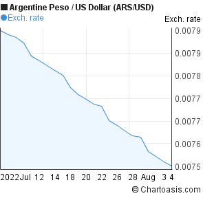 Argentine Peso to US Dollar (ARS/USD) 1 month forex chart