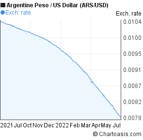 Argentine Peso to US Dollar (ARS/USD) 1 year forex chart