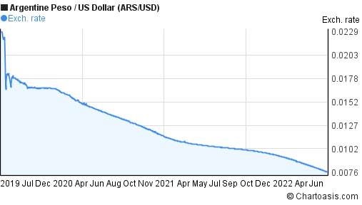Argentine Peso to US Dollar (ARS/USD) 3 years forex chart
