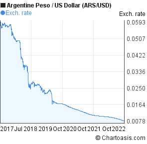 Argentine Peso to US Dollar (ARS/USD) 5 years forex chart