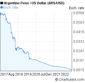 Argentine Peso To Us Dollar Ars Usd 5 Years Forex Chart