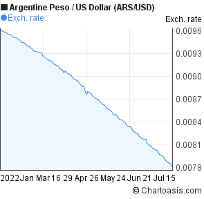 Argentine Peso to US Dollar (ARS/USD) 6 months forex chart