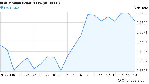 Australian Dollar to Euro (AUD/EUR) 1 month forex chart