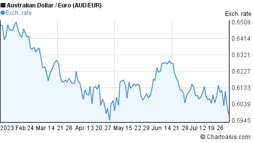 AUD/EUR 6 months chart   Chartoasis.com
