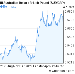 Forex pounds to aud