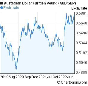 Australian Dollar to British Pound (AUD/GBP) 3 years forex chart