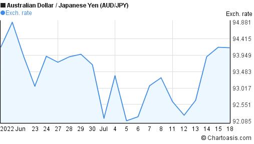 Australian Dollar to Japanese Yen (AUD/JPY) 1 month forex chart