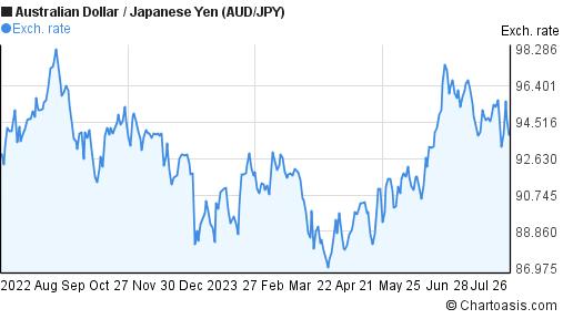 AUD/JPY 1 year chart   Chartoasis.com