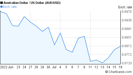 Australian Dollar to US Dollar (AUD/USD) 1 month forex chart