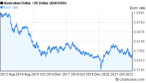 Australian Dollar to US Dollar (AUD/USD) 10 years forex chart