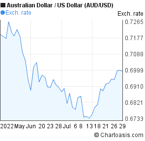 Australian Dollar to US Dollar (AUD/USD) 2 months forex chart