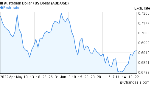 Australian Dollar to US Dollar (AUD/USD) 3 months forex chart