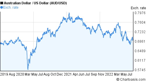 Australian Dollar to US Dollar (AUD/USD) 3 years forex chart