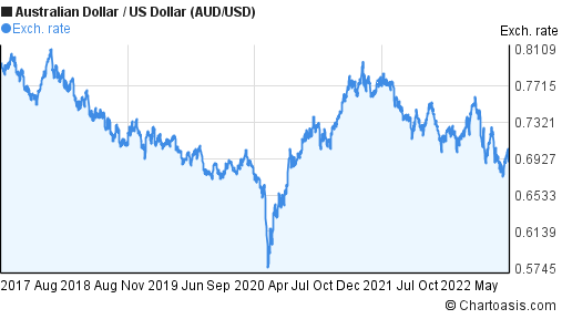 Australian Dollar to US Dollar (AUD/USD) 5 years forex chart