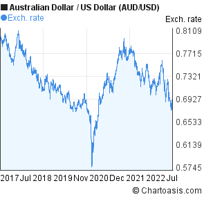 Australian Dollar To Us Aud Usd 5 Years Forex Chart