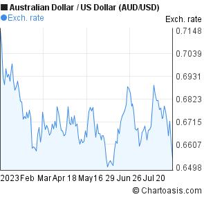 Aus dollar us dollar forex