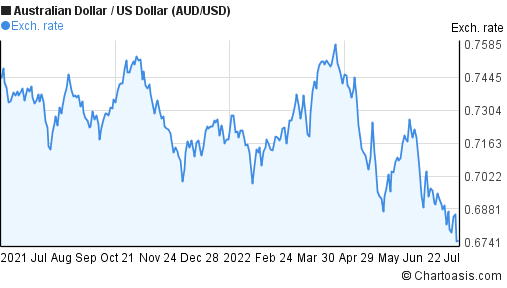 Australian Dollar to US Dollar (AUD/USD) forex chart
