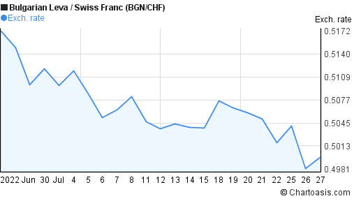 Bulgarian Leva to Swiss Franc (BGN/CHF) 1 month forex chart