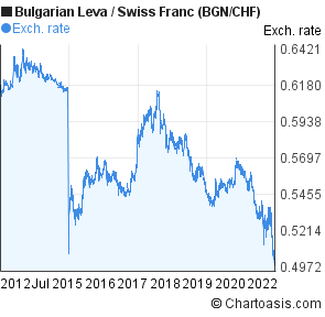 Bulgarian Leva to Swiss Franc (BGN/CHF) 10 years forex chart
