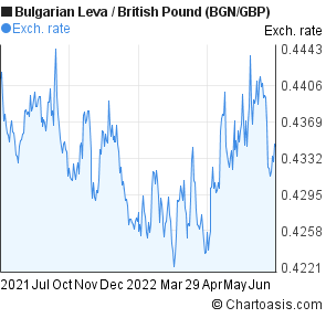Bulgarian Leva to British Pound (BGN/GBP) 1 year forex chart