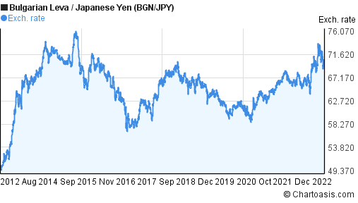 Bulgarian Leva to Japanese Yen (BGN/JPY) 10 years forex chart