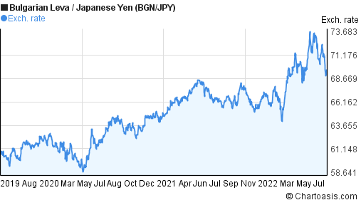 Bulgarian Leva to Japanese Yen (BGN/JPY) 3 years forex chart