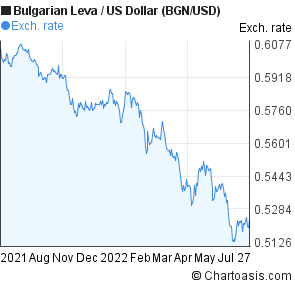 Bulgarian Leva to US Dollar (BGN/USD) 1 year forex chart