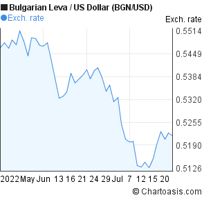 Bulgarian Leva to US Dollar (BGN/USD) 2 months forex chart