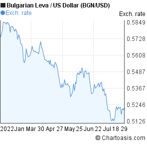 Bulgarian Leva to US Dollar (BGN/USD) 6 months forex chart