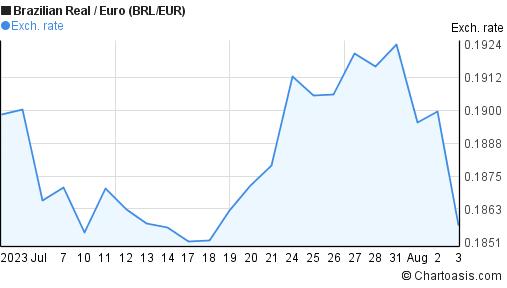 Brl In Euro