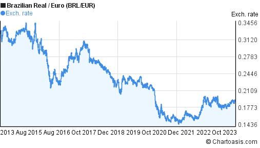 Brazilian Real to Euro 10 years chart. BRL/EUR rates   Chartoasis