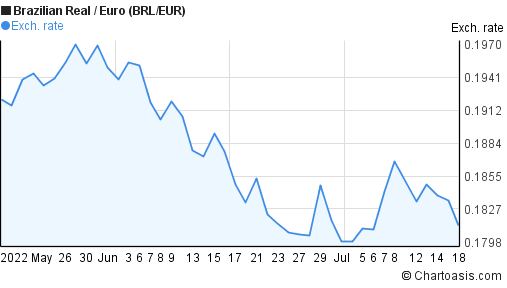 Brazilian Real to Euro (BRL/EUR) 2 months forex chart