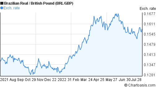 Brazilian Real to British Pound (BRL/GBP) 1 year forex chart