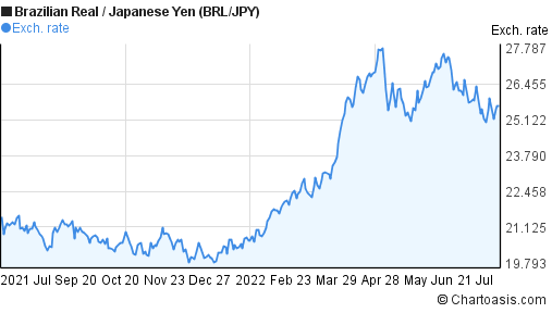 Brazilian Real to Japanese Yen (BRL/JPY) 1 year forex chart