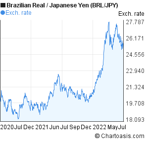 Brazilian Real to Japanese Yen (BRL/JPY) 2 years forex chart