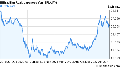 Brazilian Real to Japanese Yen (BRL/JPY) 3 years forex chart