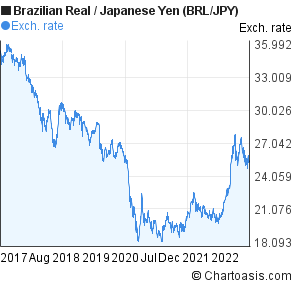 Brazilian Real to Japanese Yen (BRL/JPY) 5 years forex chart