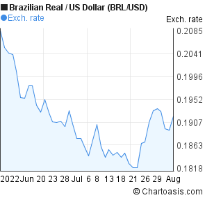 Forex brl vs usd