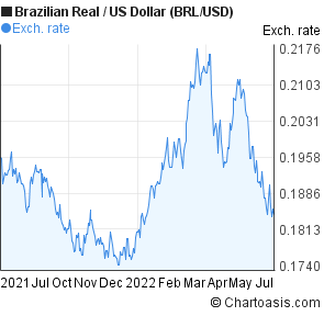 Brazilian Real Us Dollar Brl Usd