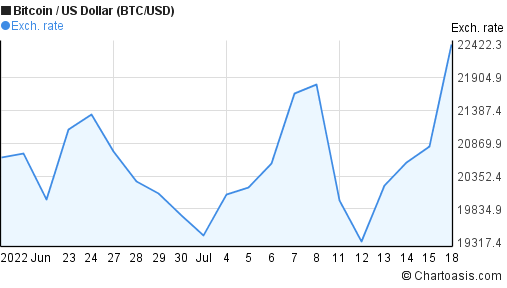 Bitcoin to US Dollar (BTC/USD) 1 month forex chart