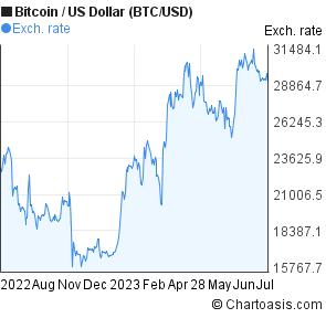 1 Year Btc Usd Chart Bitcoin Us Dollar