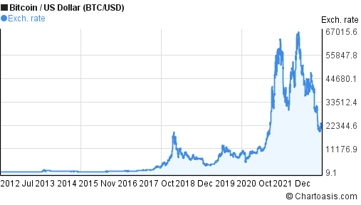 bitcoin stock history 10 years