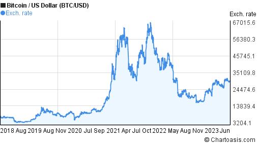 btc usd kurs trigubai savo bitcoin