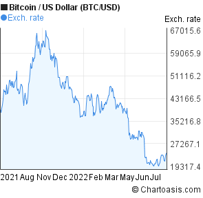 Bitcoin to US Dollar (BTC/USD) forex chart